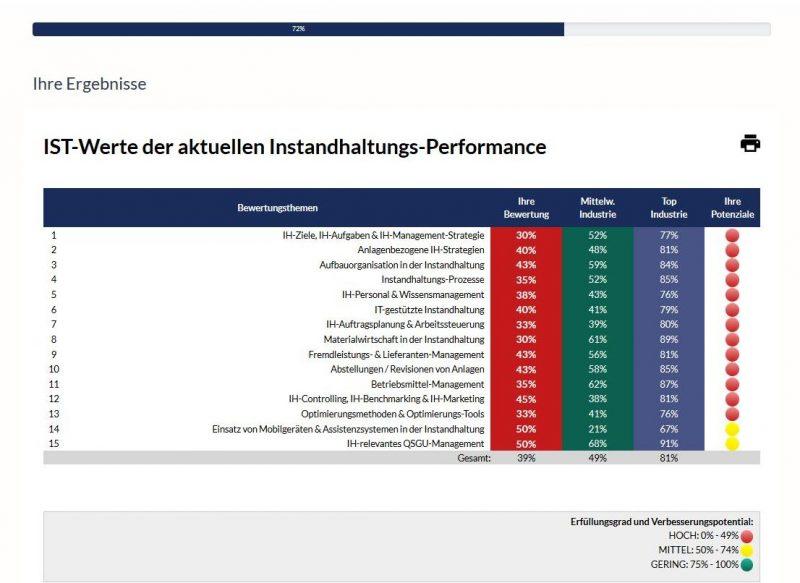 System for Excellence, S4E, Ergebnis, dankl+partner, MCP, Verbesserung, Optimierung, Instandhaltung, Asset Management
